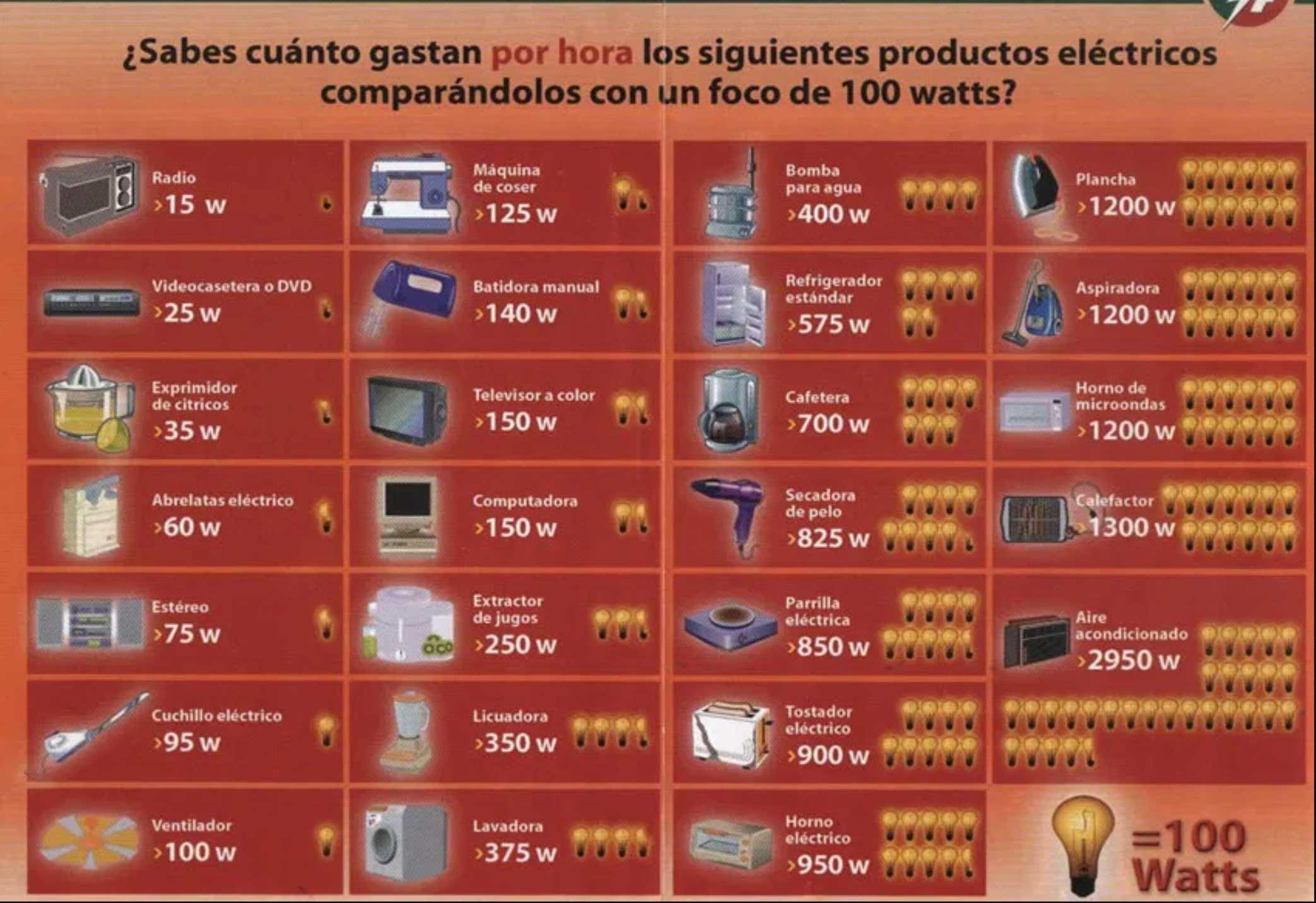 tabla_consumos_energeticos_electrodomesticos