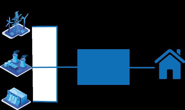 gráfico de producción  de energia
